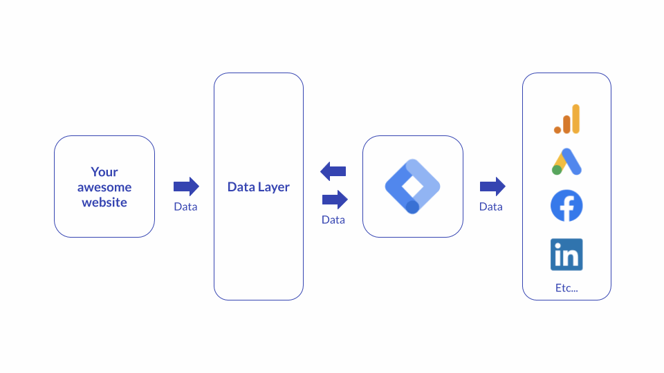 Data Layers Umbraco